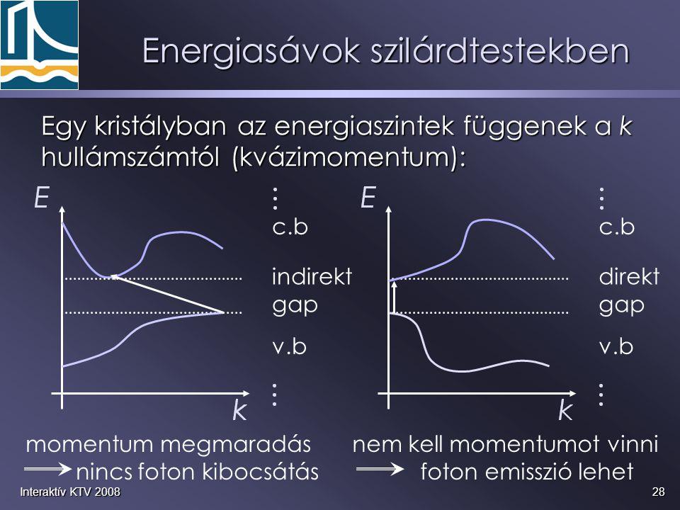 28Interaktív KTV 2008 Egy kristályban az energiaszintek függenek a k hullámszámtól (kvázimomentum): v.b c.b indirekt gap v.b c.b direkt gap momentum m