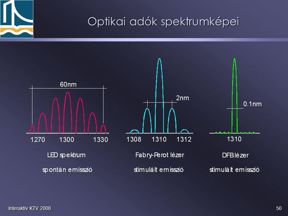 50Interaktív KTV 2008 Optikai adók spektrumképei