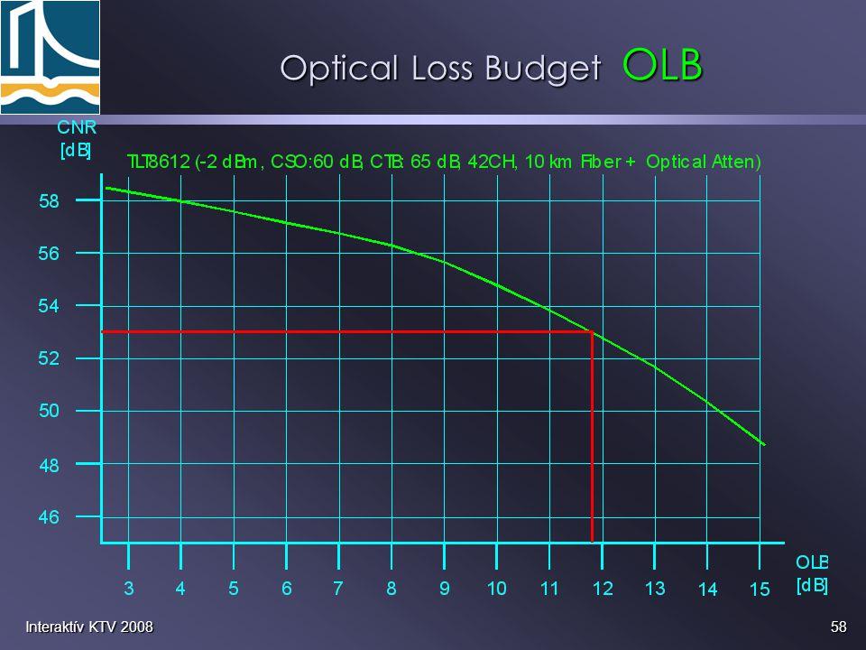 58Interaktív KTV 2008 Optical Loss Budget OLB