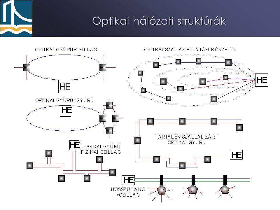 59Interaktív KTV 2008 Optikai hálózati struktúrák