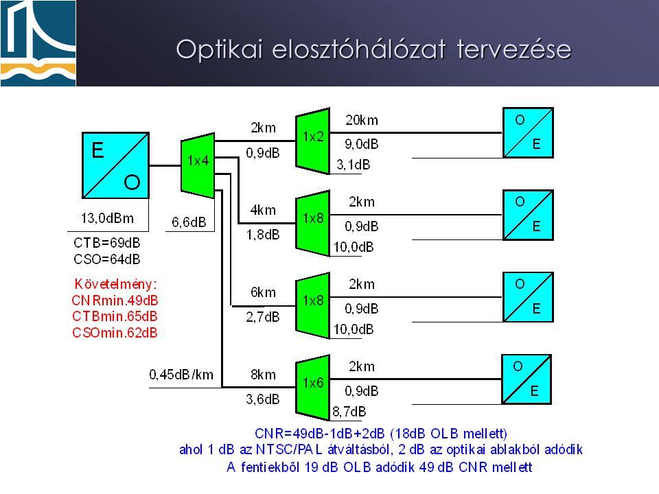 63Interaktív KTV 2008 Optikai elosztóhálózat tervezése