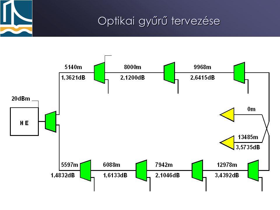 68Interaktív KTV 2008 Optikai gyűrű tervezése