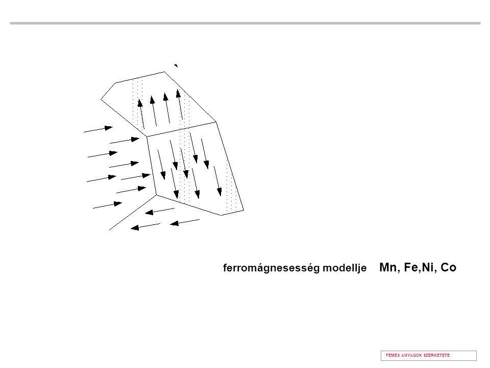 FÉMES ANYAGOK SZERKETETE ferromágnesesség modellje Mn, Fe,Ni, Co