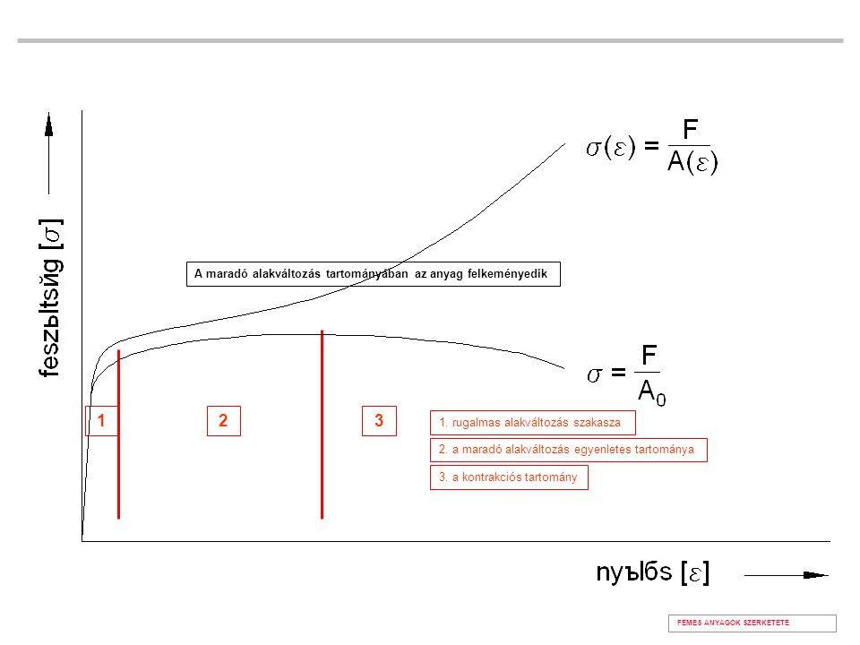 2.a maradó alakváltozás egyenletes tartománya 1. rugalmas alakváltozás szakasza 3.