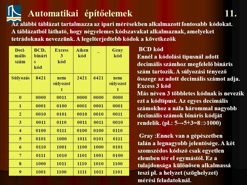 Automatikai építőelemek 11. Az alábbi táblázat tartalmazza az ipari mérésekben alkalmazott fontosabb kódokat. A táblázatból látható, hogy négyelemes k