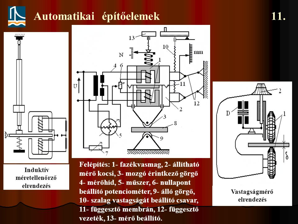 Automatikai építőelemek 11. Induktív méretellenőrző elrendezés Vastagságmérő elrendezés Felépítés: 1- fazékvasmag, 2- állítható mérő kocsi, 3- mozgó é