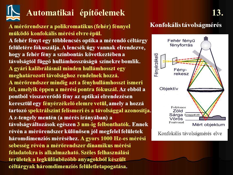 Automatikai építőelemek 13. Konfokális távolságmérés Konfokális távolságmérés elve A mérőrendszer a polikromatikus (fehér) fénnyel működő konfokális m