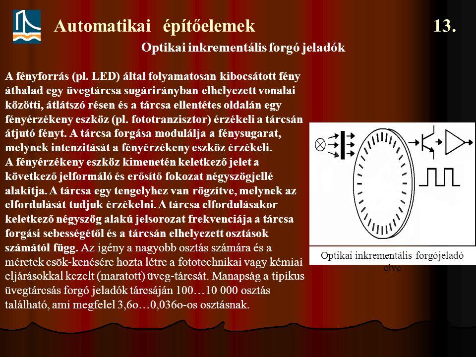 Automatikai építőelemek 13. Optikai inkrementális forgó jeladók Optikai inkrementális forgójeladó elve A fényforrás (pl. LED) által folyamatosan kiboc