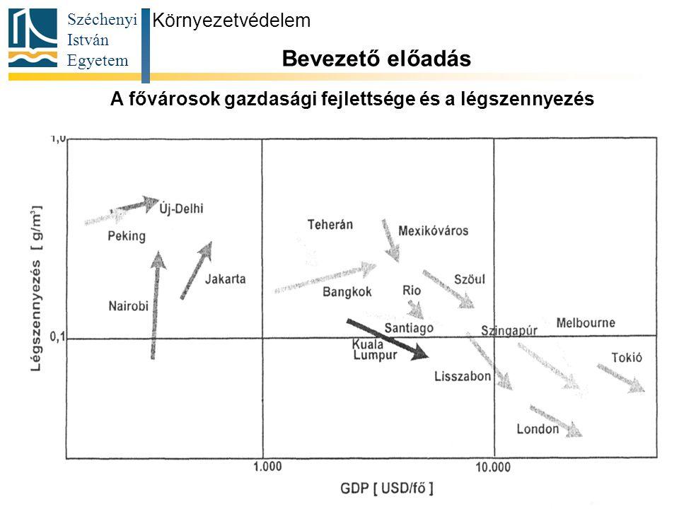 Széchenyi István Egyetem 19 Környezetvédelem Bevezető előadás A fővárosok gazdasági fejlettsége és a légszennyezés
