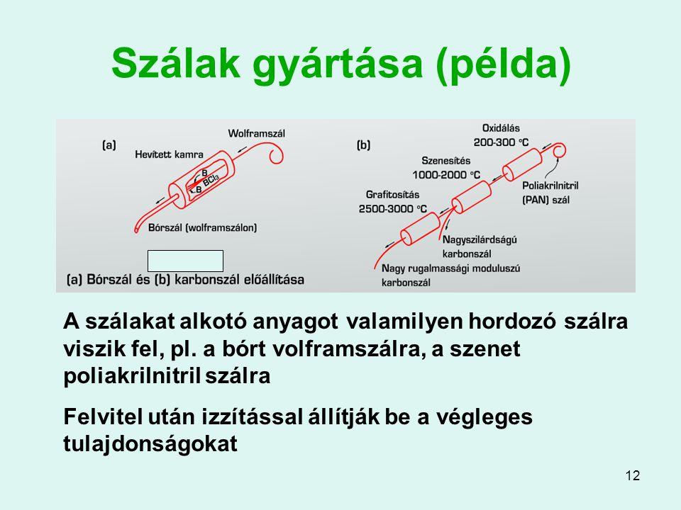 12 Szálak gyártása (példa) A szálakat alkotó anyagot valamilyen hordozó szálra viszik fel, pl. a bórt volframszálra, a szenet poliakrilnitril szálra F
