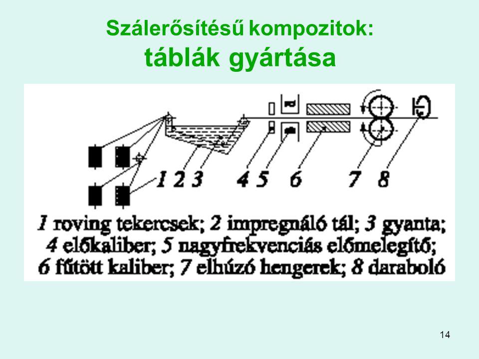 14 Szálerősítésű kompozitok: táblák gyártása