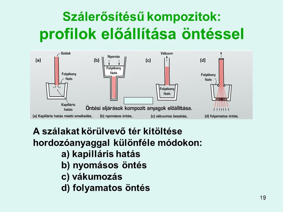 19 Szálerősítésű kompozitok: profilok előállítása öntéssel A szálakat körülvevő tér kitöltése hordozóanyaggal különféle módokon: a) kapilláris hatás b