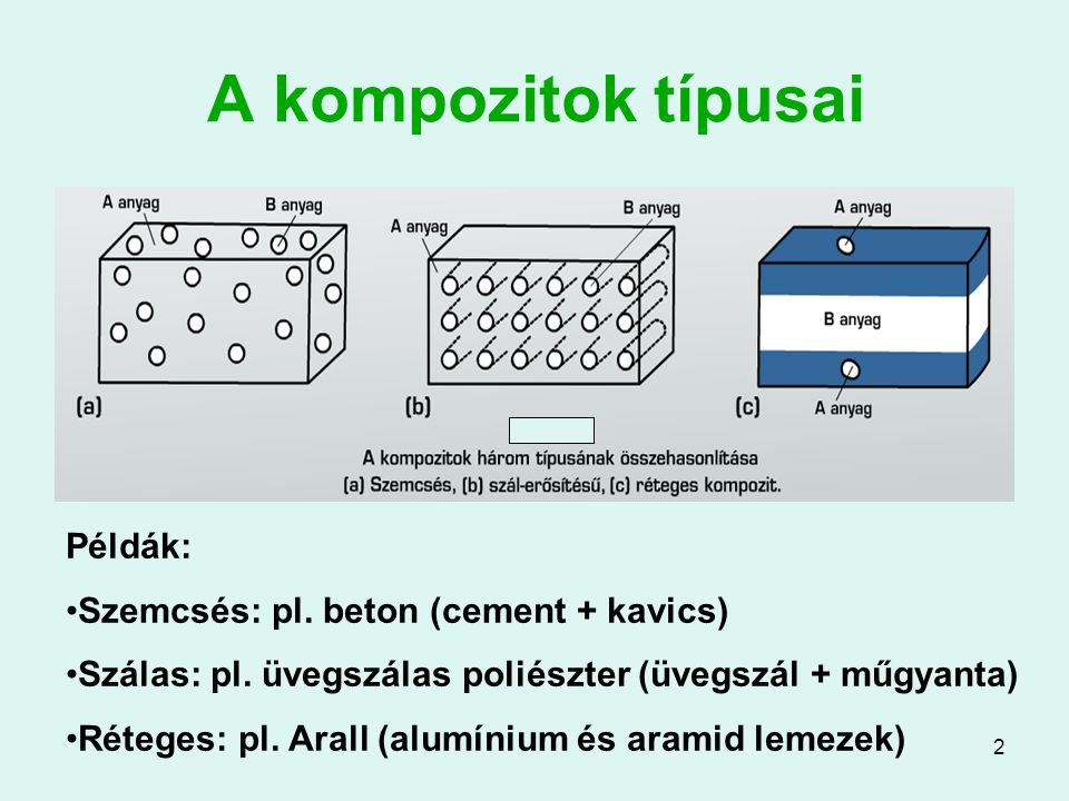 2 A kompozitok típusai Példák: Szemcsés: pl. beton (cement + kavics) Szálas: pl. üvegszálas poliészter (üvegszál + műgyanta) Réteges: pl. Arall (alumí