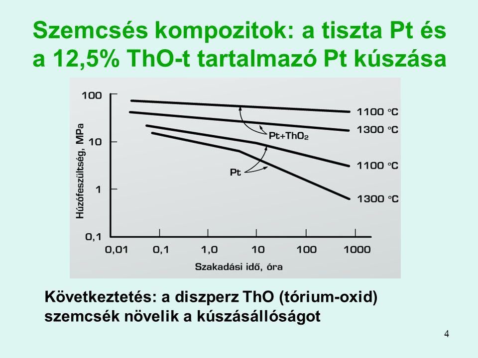 4 Szemcsés kompozitok: a tiszta Pt és a 12,5% ThO-t tartalmazó Pt kúszása Következtetés: a diszperz ThO (tórium-oxid) szemcsék növelik a kúszásállóság