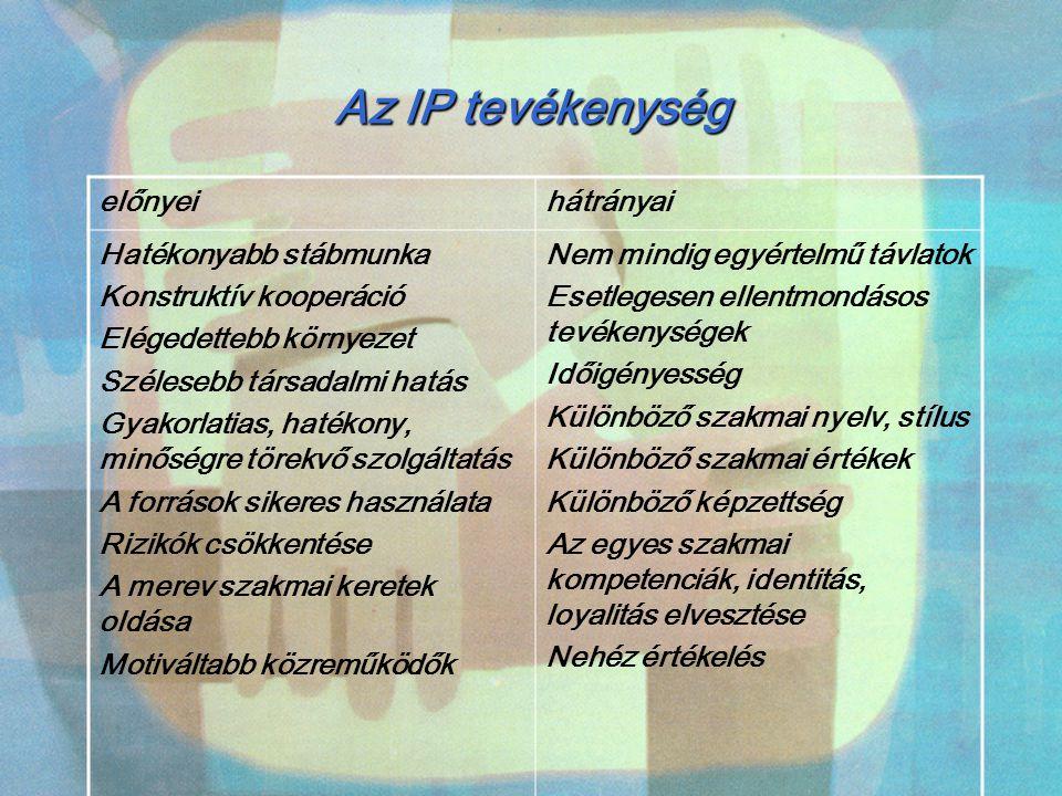 Az IP tevékenység előnyeihátrányai Hatékonyabb stábmunka Konstruktív kooperáció Elégedettebb környezet Szélesebb társadalmi hatás Gyakorlatias, hatéko