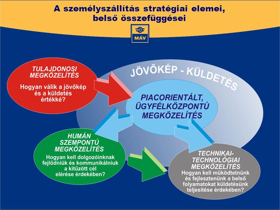 A személyszállítás stratégiai elemei, belső összefüggései A személyszállítás stratégiai elemei, belső összefüggései