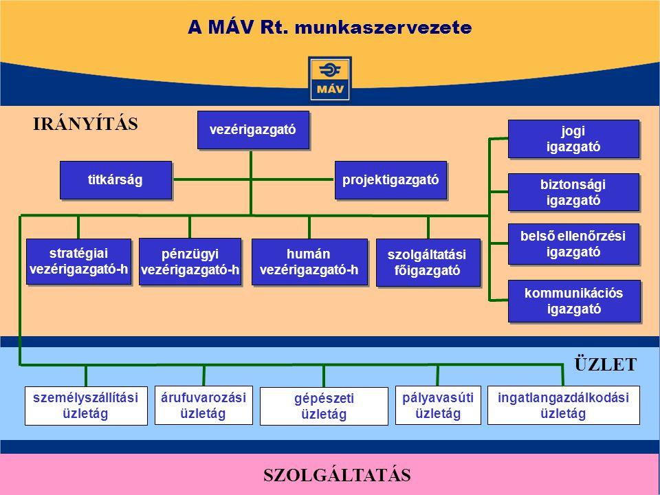 A MÁV Rt.