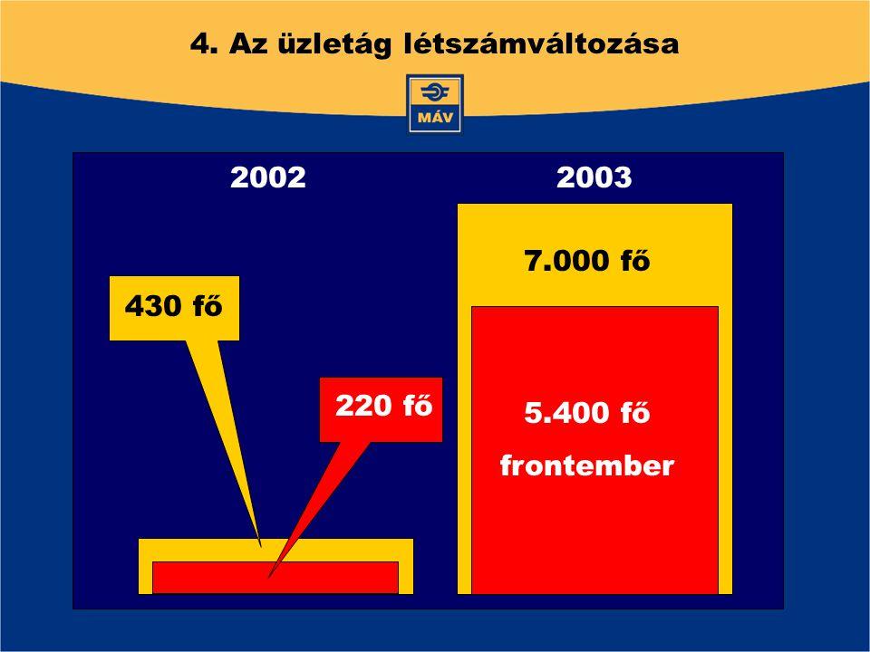 4. Az üzletág létszámváltozása 7.000 fő 5.400 fő frontember 430 fő 220 fő 20022003