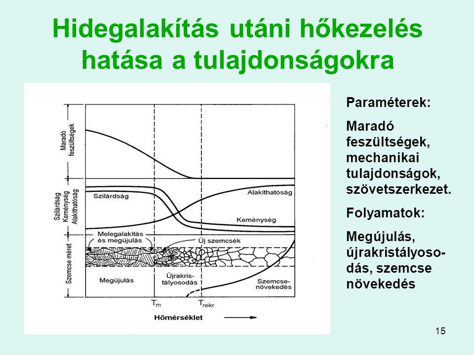 15 Hidegalakítás utáni hőkezelés hatása a tulajdonságokra Paraméterek: Maradó feszültségek, mechanikai tulajdonságok, szövetszerkezet. Folyamatok: Meg
