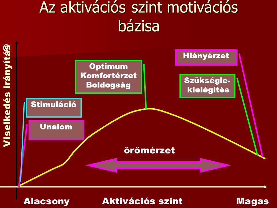 Az aktivációs szint motivációs bázisa c Aktivációs szint Viselkedés irányítás Unalom Optimum Komfortérzet Boldogság Szükségle- kielégítés Stimuláció H