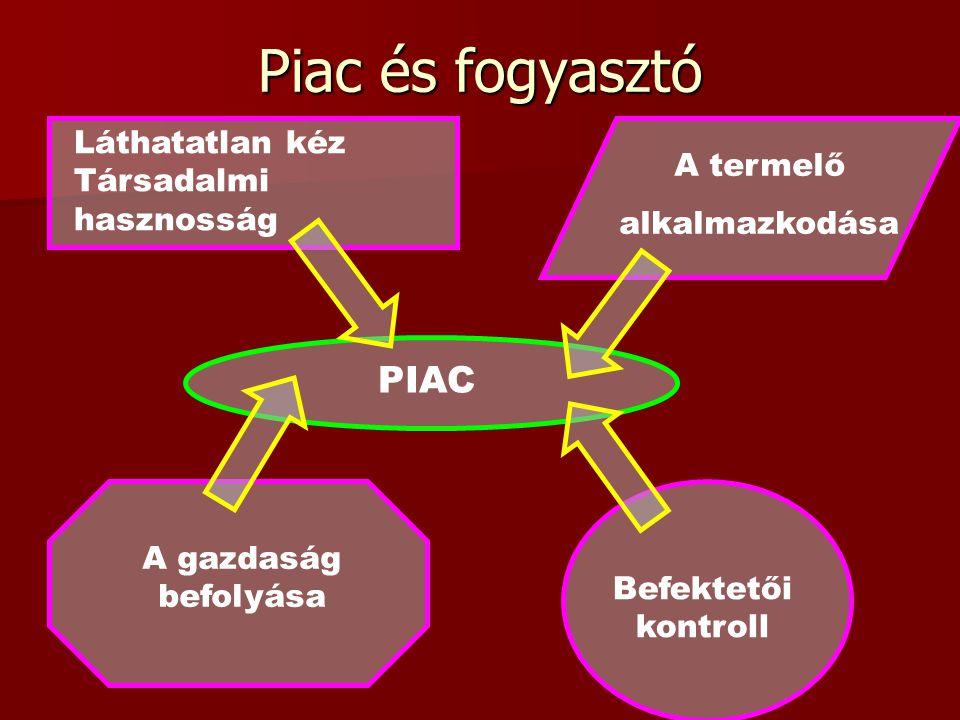 Piac és fogyasztó PIAC Láthatatlan kéz Társadalmi hasznosság A termelő alkalmazkodása A gazdaság befolyása Befektetői kontroll