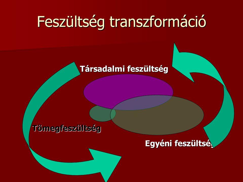 Feszültség transzformáció Tömegfeszültség Egyéni feszültség Társadalmi feszültség