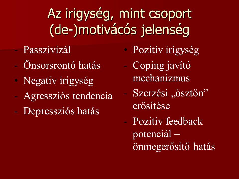 Az irigység, mint csoport (de-)motivácós jelenség - -Passzivizál - -Önsorsrontó hatás Negatív irigység - -Agressziós tendencia - -Depressziós hatás Po