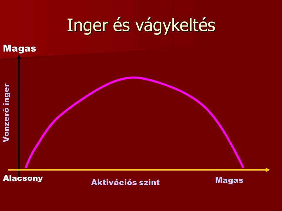 Inger és vágykeltés Magas Vonzerő inger Aktivációs szint Alacsony Magas