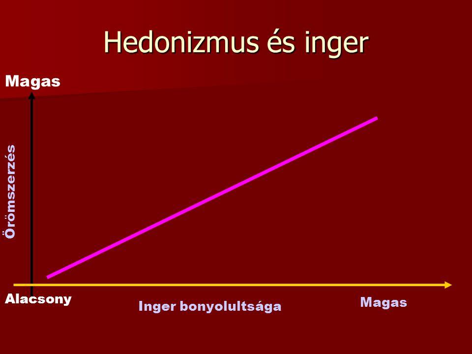 Hedonizmus és inger Magas Örömszerzés Inger bonyolultsága Alacsony Magas