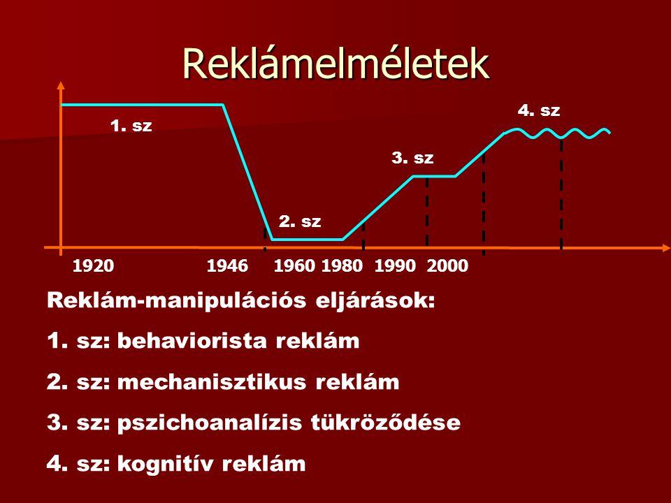 Reklámelméletek 192019461960 1980 1990 2000 1. sz 2. sz 3. sz 4. sz Reklám-manipulációs eljárások: 1. sz: behaviorista reklám 2. sz: mechanisztikus re