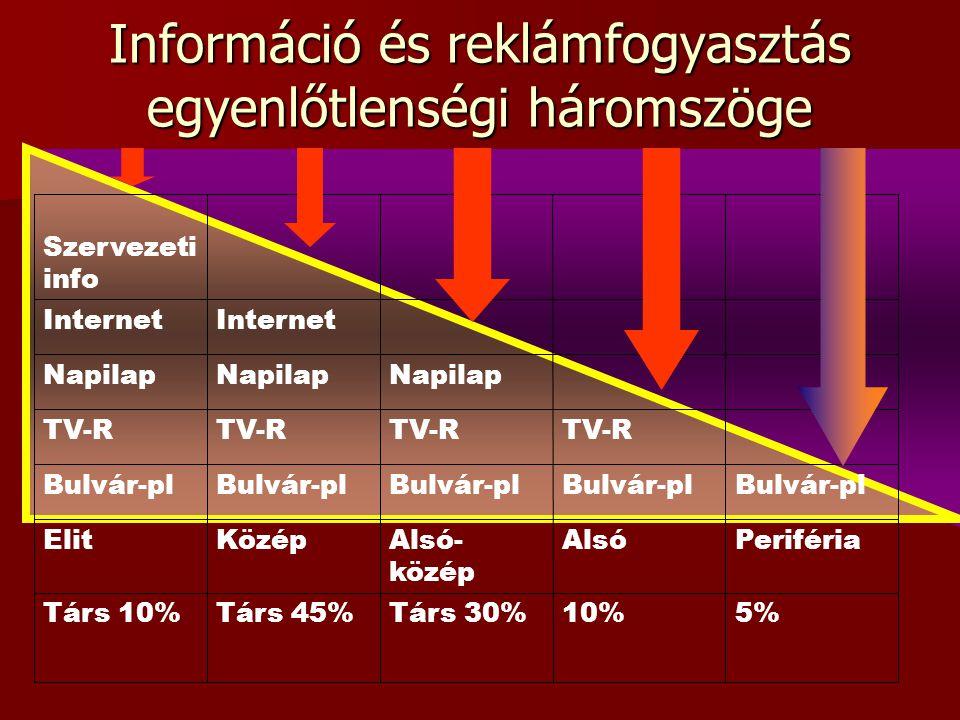 5%10%Társ 30%Társ 45%Társ 10% PerifériaAlsóAlsó- közép KözépElit Bulvár-pl TV-R Napilap Internet Szervezeti info Információ és reklámfogyasztás egyenl