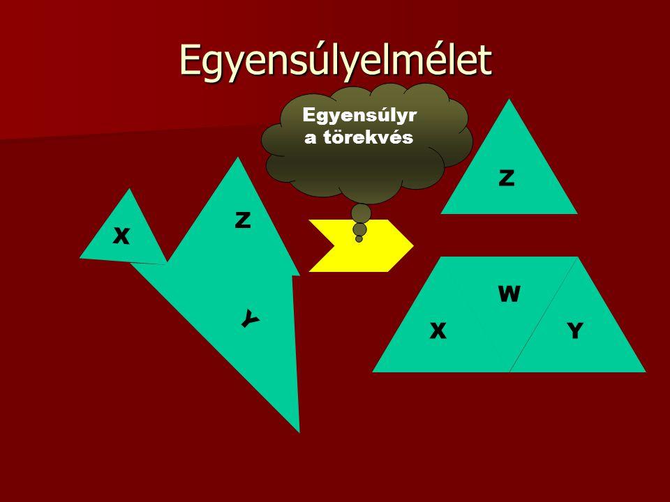 Egyensúlyelmélet XY Y X Z Z W Egyensúlyr a törekvés