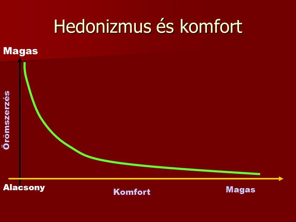 Hedonizmus és komfort Magas Örömszerzés Komfort Alacsony Magas