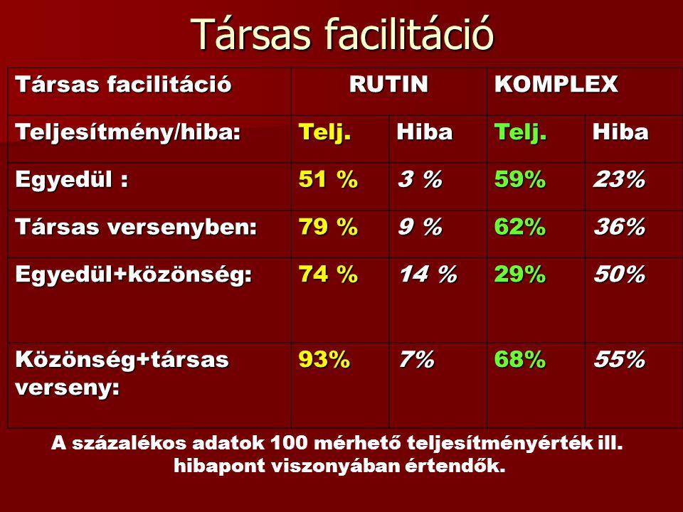 Társas facilitáció RUTINKOMPLEX Teljesítmény/hiba:Telj.HibaTelj.Hiba Egyedül : 51 % 3 % 59%23% Társas versenyben: 79 % 9 % 62%36% Egyedül+közönség: 74