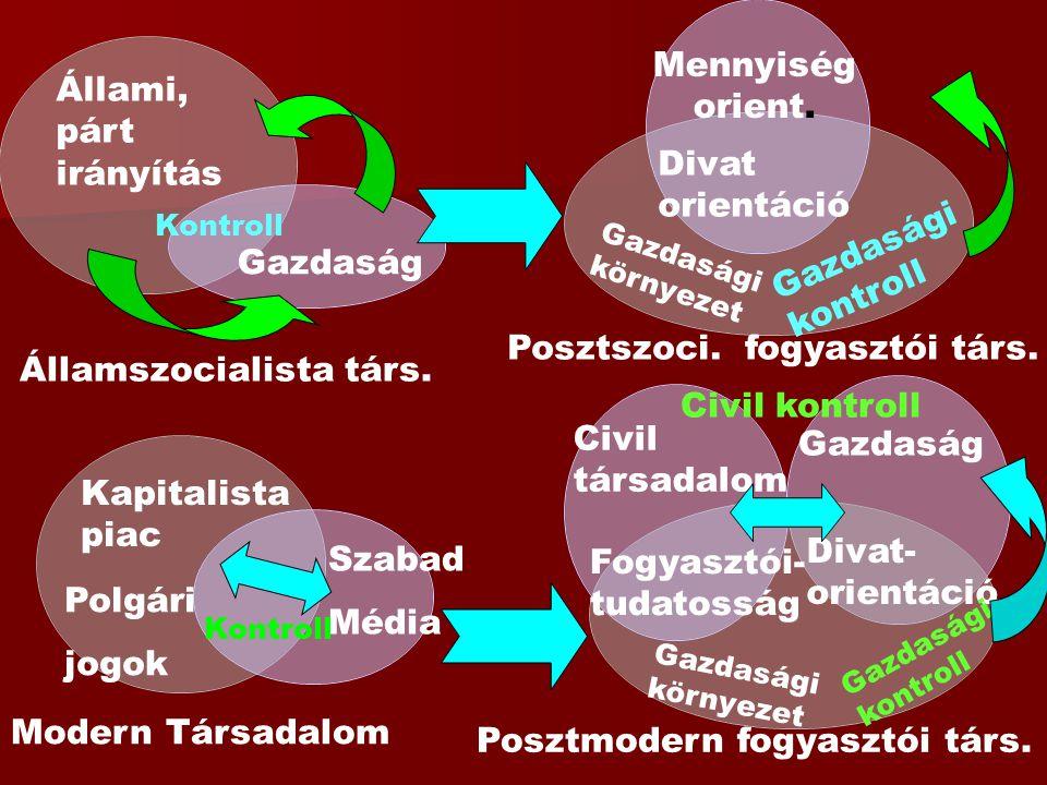 Kapitalista piac Modern Társadalom Polgári jogok Szabad Média Kontroll Posztmodern fogyasztói társ. Divat- orientáció Államszocialista társ. Állami, p