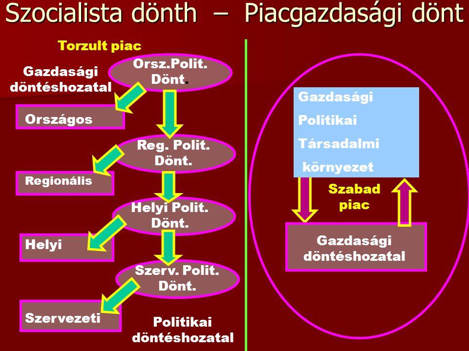 Egyensúly mint manipuláció X párt és szavazói Y párt és szavazói Z párt és szavazói