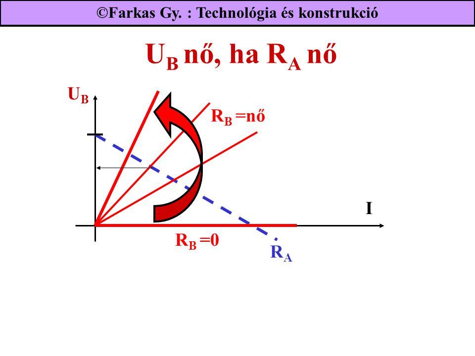 U B nő, ha R A nő UBUB RARA R B =0 I R B =nő ©Farkas Gy. : Technológia és konstrukció