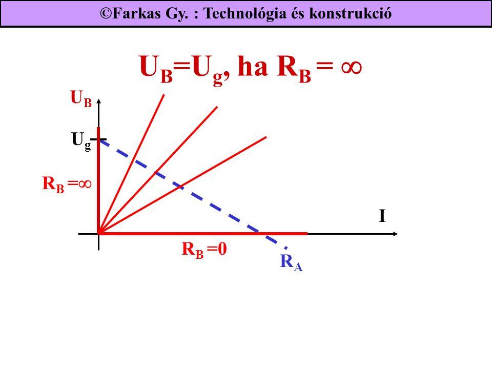 U B =U g, ha R B =  UBUB RARA R B =0 I R B =  ©Farkas Gy. : Technológia és konstrukció UgUg