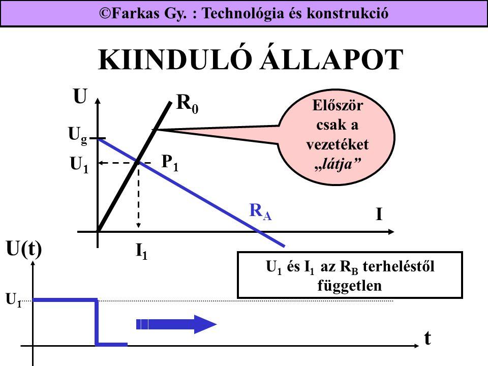 """KIINDULÓ ÁLLAPOT U UgUg RARA R0R0 I P1P1 t U(t) Először csak a vezetéket """"látja U1U1 I1I1 U1U1 U 1 és I 1 az R B terheléstől független ©Farkas Gy."""