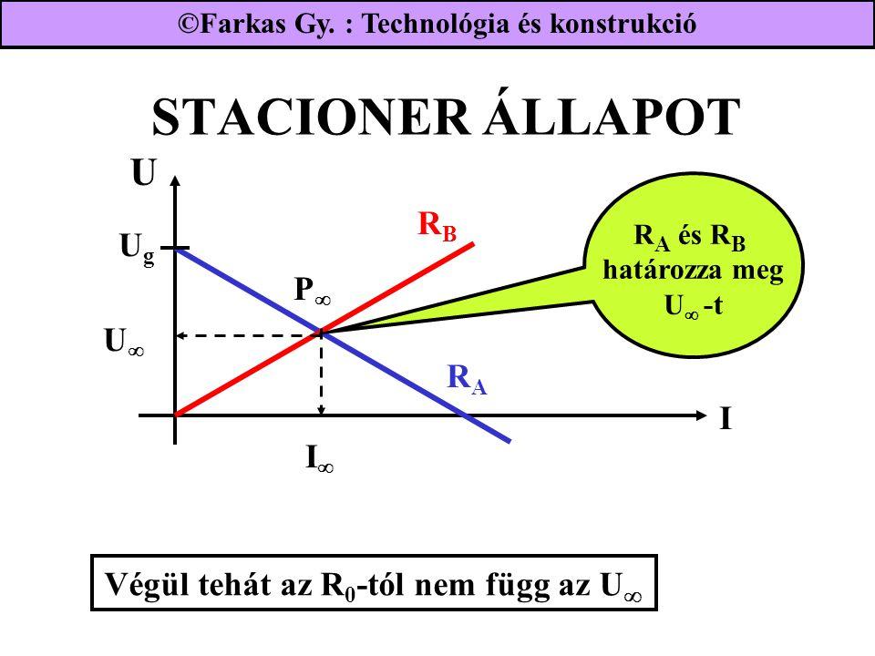 STACIONER ÁLLAPOT U UgUg RARA RBRB I UU II PP Végül tehát az R 0 -tól nem függ az U  R A és R B határozza meg U  -t ©Farkas Gy.
