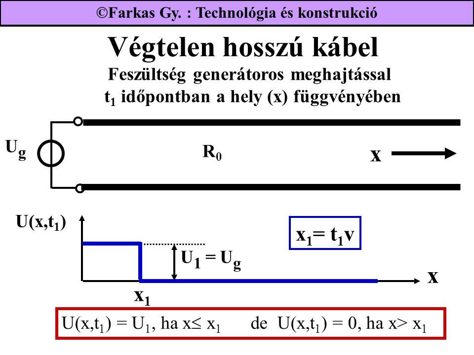 Végtelen hosszú kábel UgUg R0R0 Feszültség generátoros meghajtással t 1 időpontban a hely (x) függvényében x x U(x,t 1 ) x 1 = t 1 v x1x1 U(x,t 1 ) = U 1, ha x  x 1 de U(x,t 1 ) = 0, ha x> x 1 U 1 = U g ©Farkas Gy.