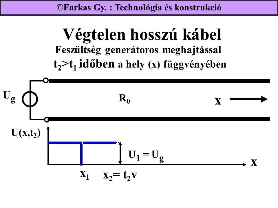 Végtelen hosszú kábel UgUg R0R0 Feszültség generátoros meghajtással t 2 >t 1 időben a hely (x) függvényében x x U(x,t 2 ) U 1 = U g x 2 = t 2 v x1x1 ©Farkas Gy.