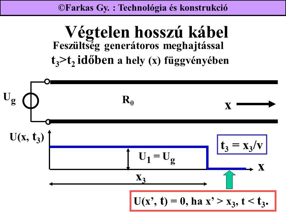 Végtelen hosszú kábel UgUg R0R0 Feszültség generátoros meghajtással t 3 >t 2 időben a hely (x) függvényében x x U(x, t 3 ) t 3 = x 3 /v x3x3 U(x', t ) = 0, ha x' > x 3, t < t 3.
