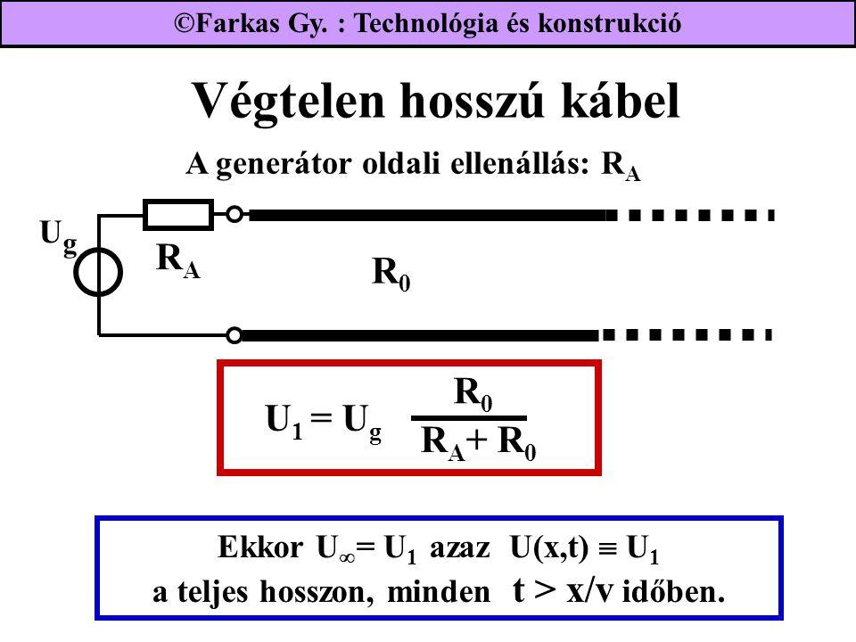 Végtelen hosszú kábel UgUg RARA R0R0 Ekkor U  = U 1 azaz U(x,t)  U 1 a teljes hosszon, minden t > x/v időben. A generátor oldali ellenállás: R A ©Fa