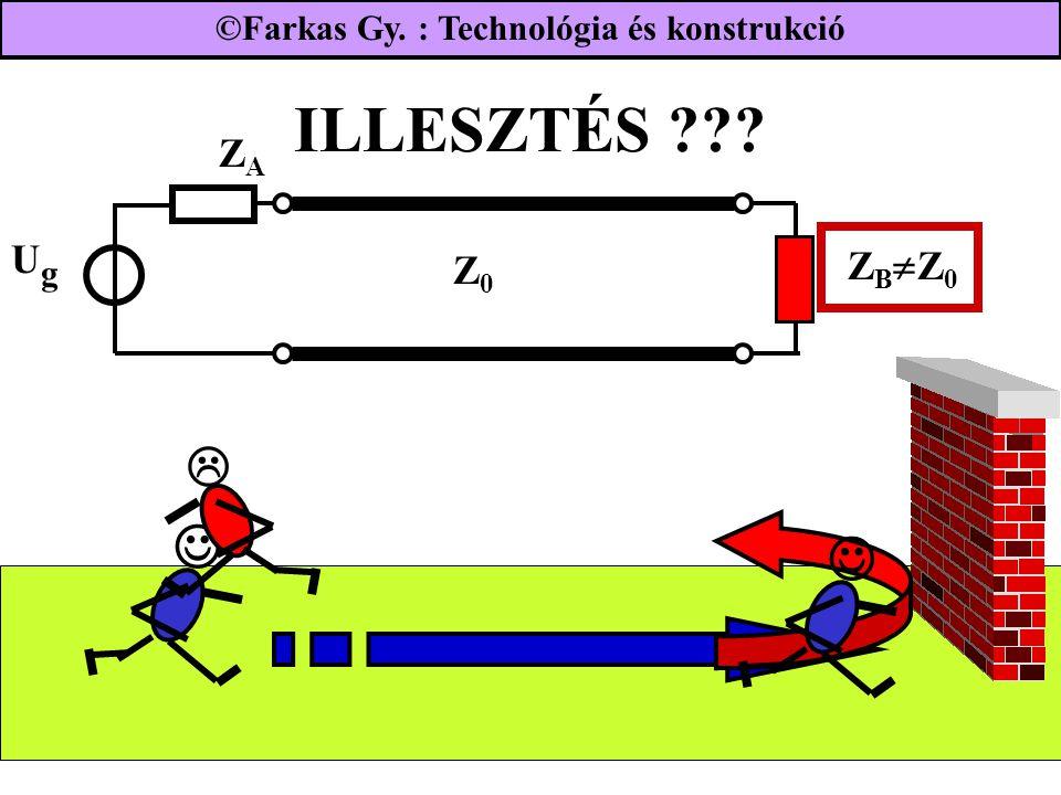 ILLESZTÉS ??? UgUg ZAZA Z B  Z 0 Z0Z0  ©Farkas Gy. : Technológia és konstrukció