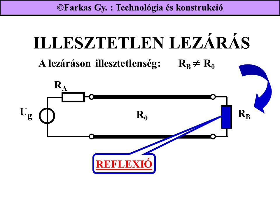 ILLESZTETLEN LEZÁRÁS UgUg RARA RBRB R0R0 A lezáráson illesztetlenség: R B  R 0 REFLEXIÓ ©Farkas Gy. : Technológia és konstrukció