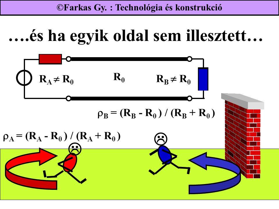 ….és ha egyik oldal sem illesztett…   R B  R 0 R0R0 R A  R 0  A = (R A - R 0 ) / (R A + R 0 )  B = (R B - R 0 ) / (R B + R 0 ) ©Farkas Gy.