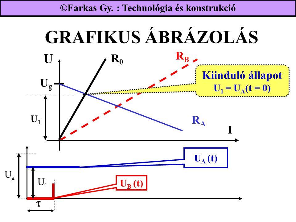 GRAFIKUS ÁBRÁZOLÁS UgUg RBRB I RARA R0R0 Kiinduló állapot U 1 = U A (t = 0) UgUg U1U1 U B (t)  U1U1 ©Farkas Gy. : Technológia és konstrukció U A (t)