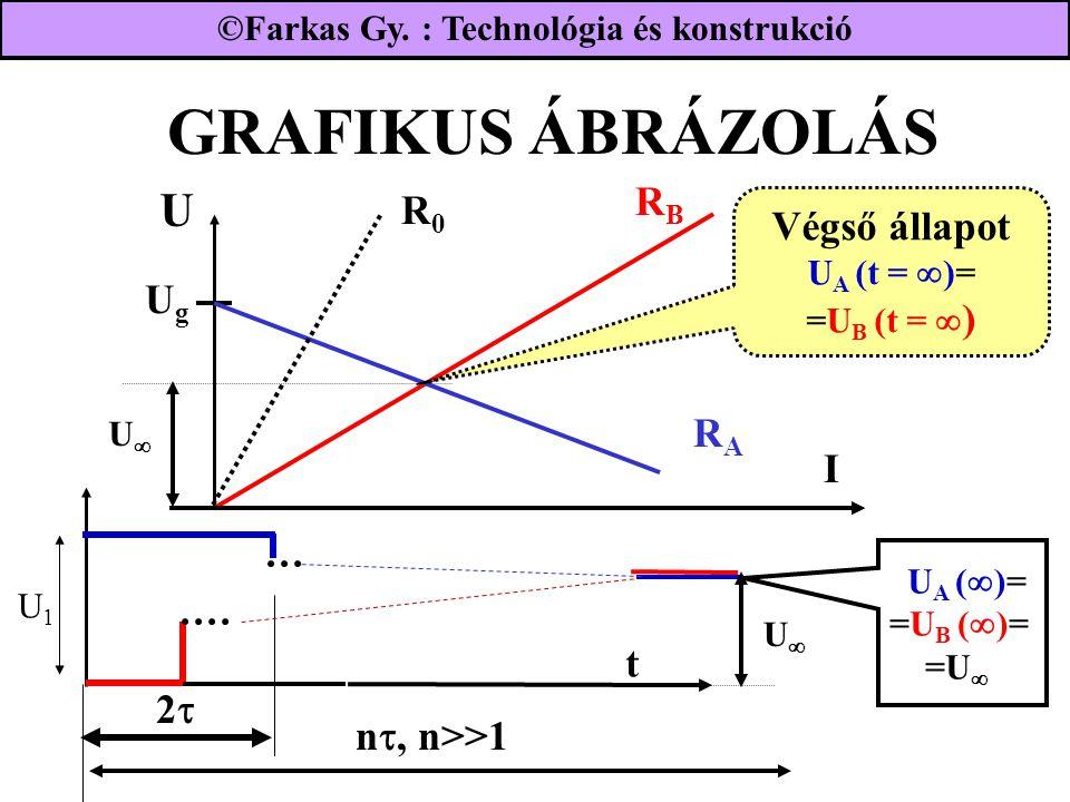 GRAFIKUS ÁBRÁZOLÁS UgUg RBRB I RARA R0R0 Végső állapot U A (t =  )= =U B (t =  ) UU U A (  )= =U B (  )= =U  UU t 22 n , n>>1 U1U1 ©Farkas Gy.