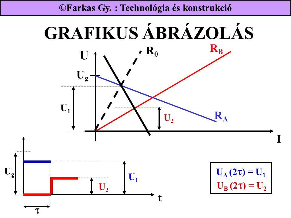 GRAFIKUS ÁBRÁZOLÁS UgUg UgUg RBRB I RARA R0R0 U2U2 U1U1  U1U1 U2U2 t U A (2  ) = U 1 U B (2  ) = U 2 ©Farkas Gy.